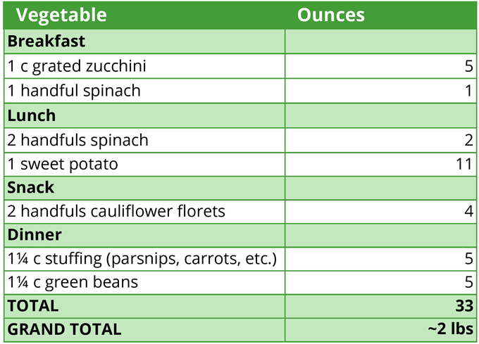 2 Pounds of vegetables a day holiday edition weight table