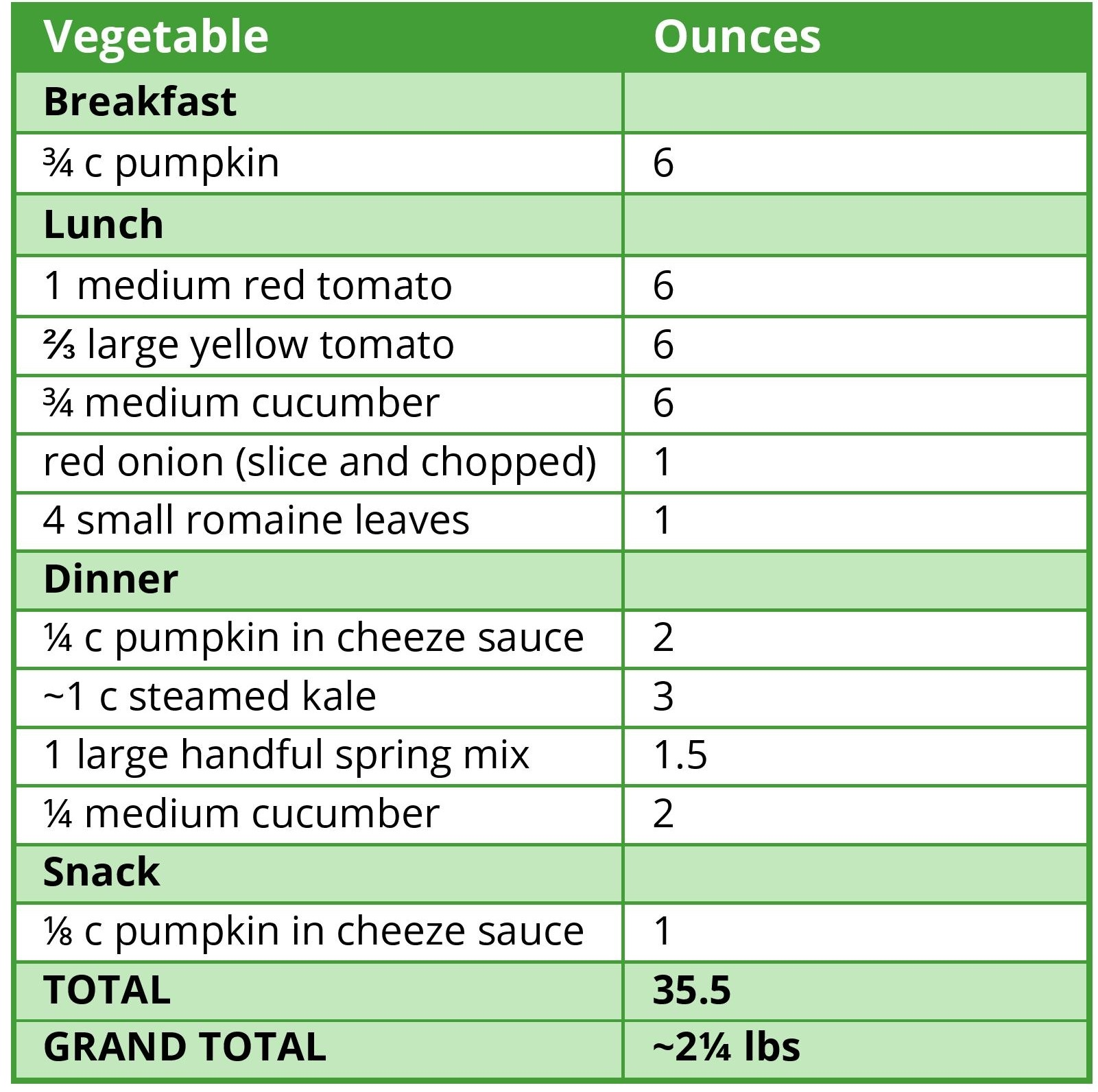 9-20-15 Vegetable Weight Table