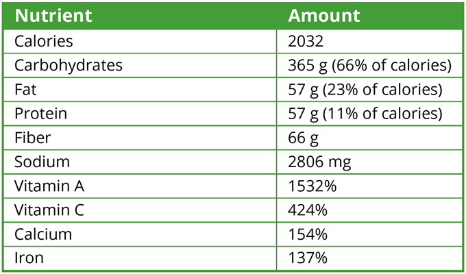 2 Pounds of Vegetables Holiday Edition - Nutrient Analysis