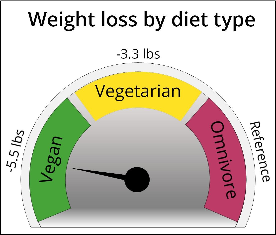 Weight loss by diet type