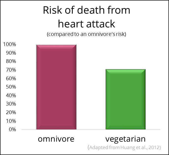 Risk of death from heart attack in omnivores vs vegetarians