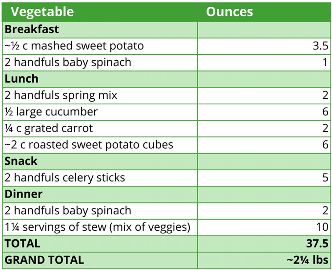 2-21-Vegetable-Weight-Table