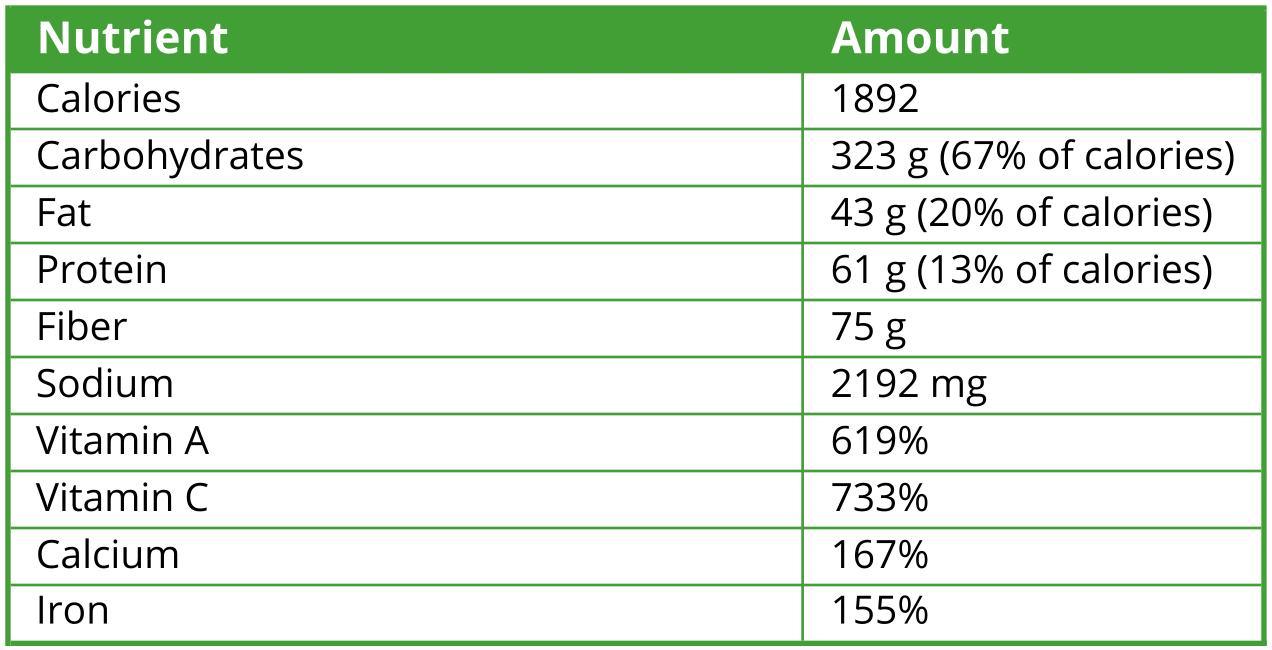 2016-03-23-2-Pounds-Nutrient-Table-FS