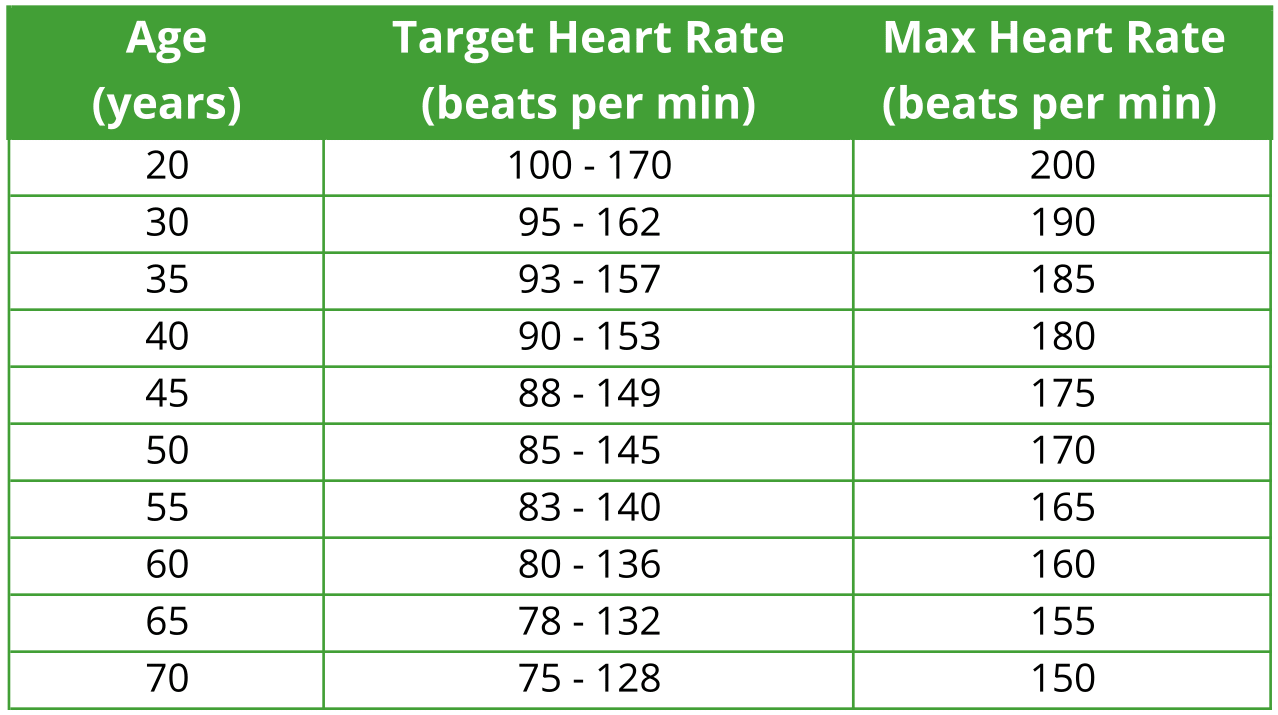 Table of target heart rate values - data from American Heart Association