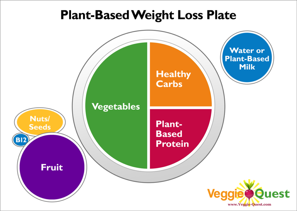 Plant-Based Weight Loss Plate